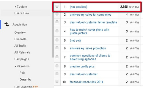 analytics data can also help you find longtail keywords
